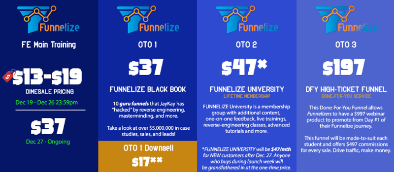 funnelize bonuses and review